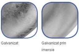 galvanizare